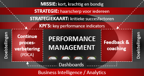 performance-management-raamwerk